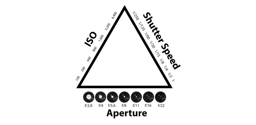 exposure triangle for music photography